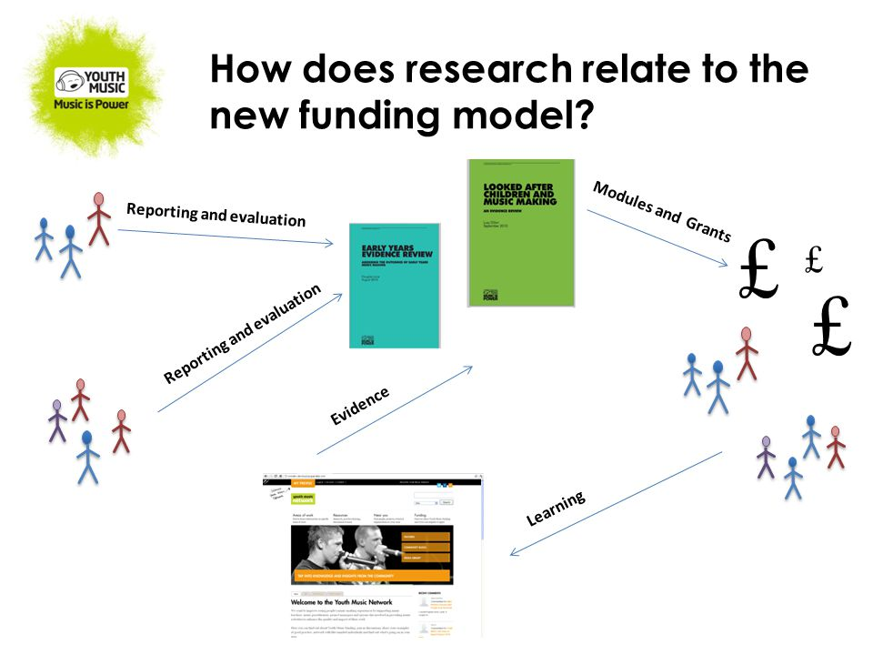 How does research relate to the new funding model? Reporting and evaluation £ £ £ Modules and Grants Learning Evidence