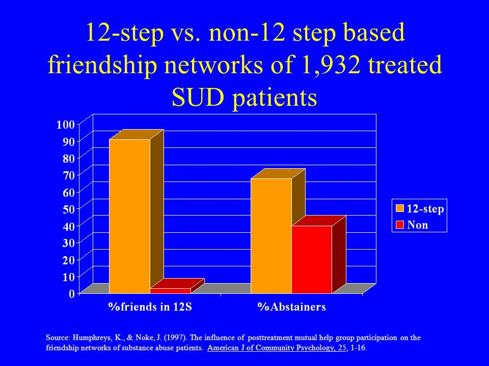 12-step vs. non-12 step based friendship networks of 1,932 treated SUD patients Source: Humphreys, K., & Noke, J. (1997). The influence of posttreatme