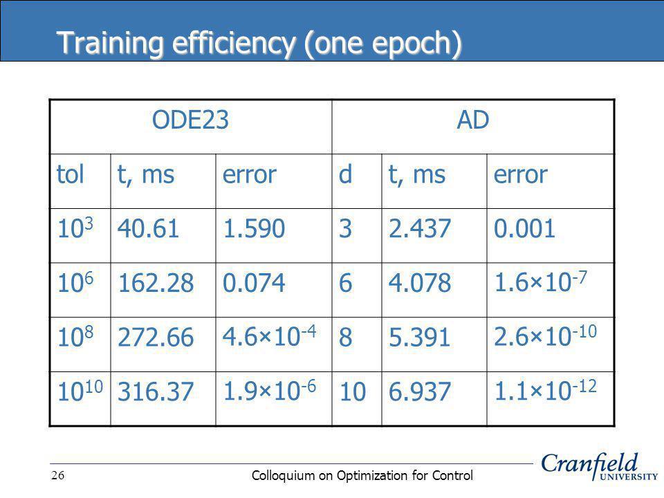 Colloquium on Optimization for Control26 Training efficiency (one epoch) ODE23AD tolt, mserrordt, mserror 10 3 40.611.59032.4370.001 10 6 162.280.07464.0781.6 × 10 -7 10 8 272.664.6 × 10 -4 85.3912.6 × 10 -10 10 316.371.9 × 10 -6 106.9371.1 × 10 -12