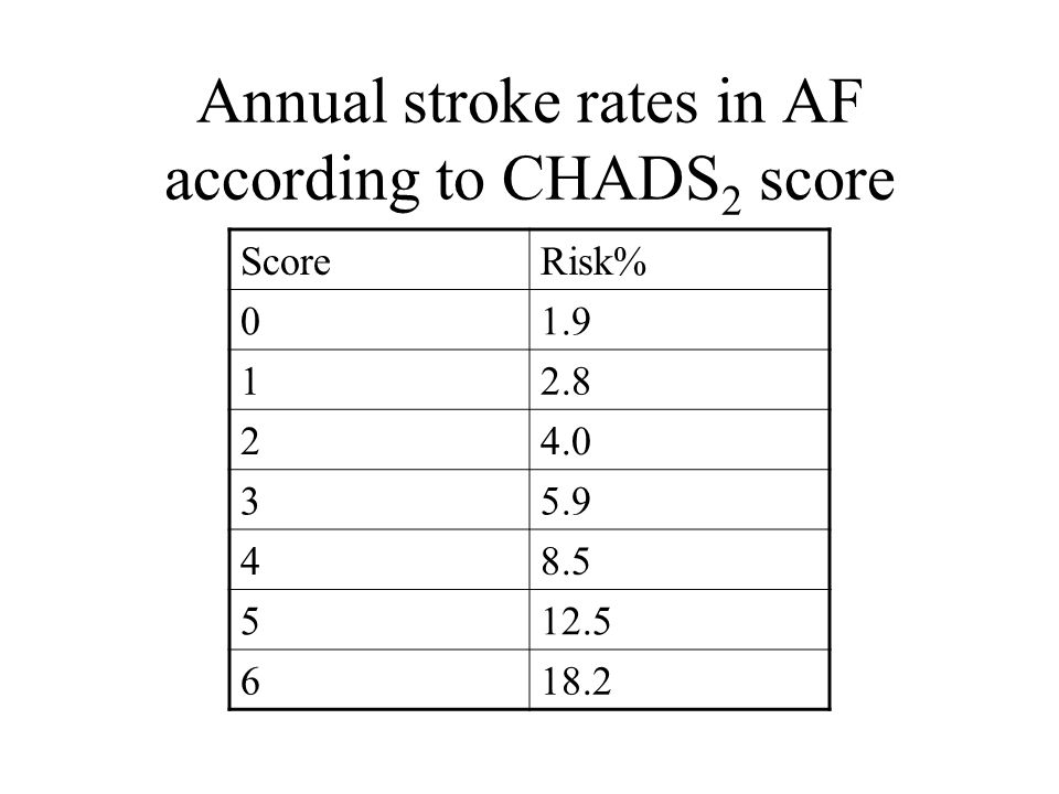 Annual stroke rates in AF according to CHADS 2 score Score Risk% 01.9 12.8 24.0 35.9 48.5 512.5 618.2