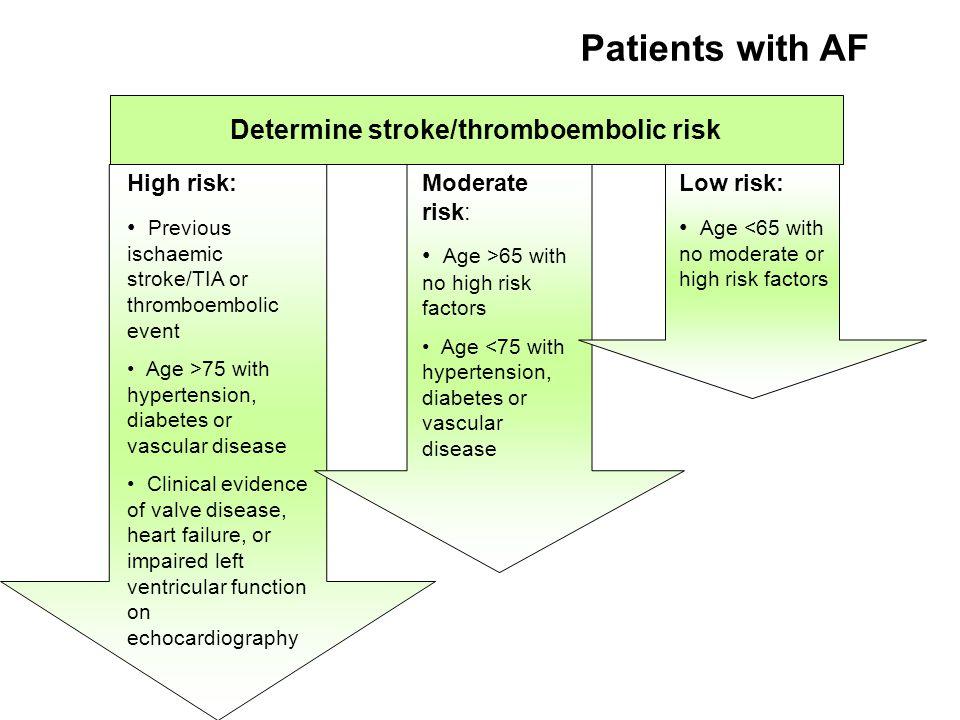 Determine stroke/thromboembolic risk High risk: Previous ischaemic stroke/TIA or thromboembolic event Age >75 with hypertension, diabetes or vascular