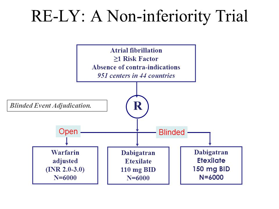 RE-LY: A Non-inferiority Trial Atrial fibrillation ≥1 Risk Factor Absence of contra-indications 951 centers in 44 countries R Warfarin adjusted (INR 2