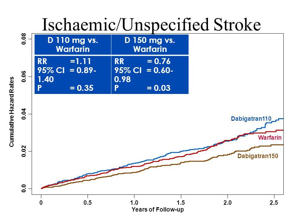 Ischaemic/Unspecified Stroke D 110 mg vs. Warfarin D 150 mg vs. Warfarin RR =1.11 95% CI = 0.89- 1.40 P = 0.35 RR = 0.76 95% CI = 0.60- 0.98 P = 0.03