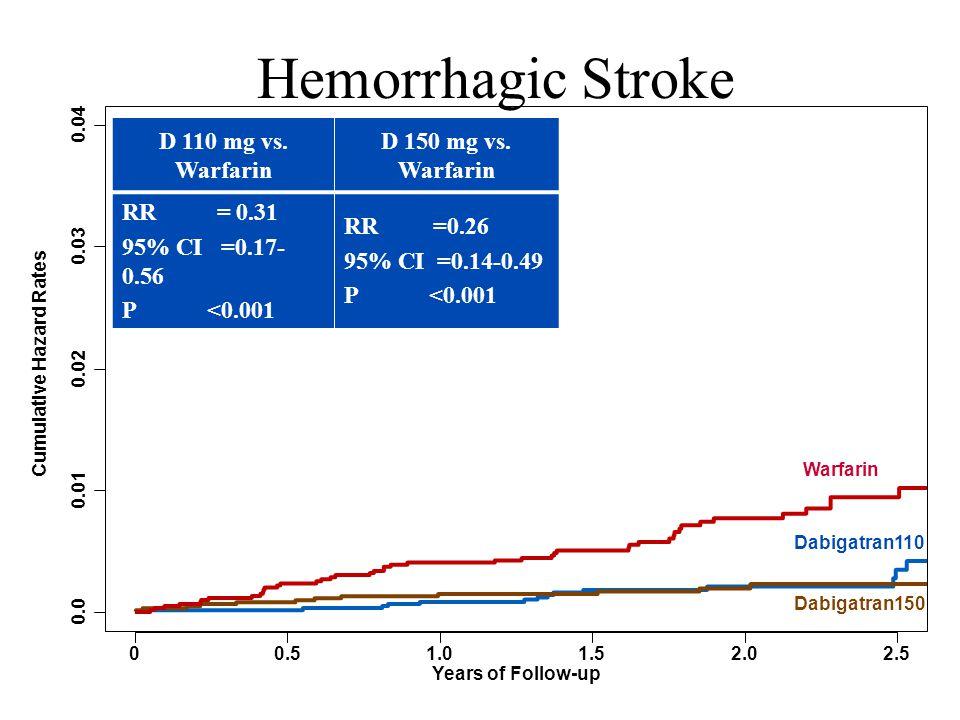 Hemorrhagic Stroke D 110 mg vs. Warfarin D 150 mg vs. Warfarin RR = 0.31 95% CI =0.17- 0.56 P <0.001 RR =0.26 95% CI =0.14-0.49 P <0.001 Years of Foll