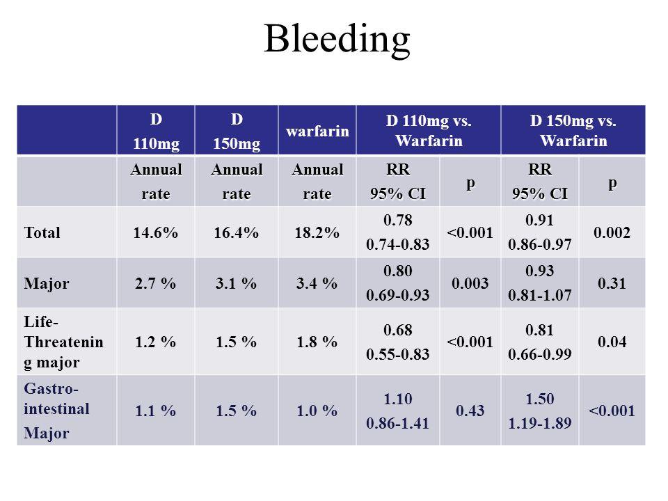 Bleeding D 110mg D 150mg warfarin D 110mg vs. Warfarin D 150mg vs. Warfarin AnnualrateAnnualrateAnnualrateRR 95% CI pRR p Total14.6%16.4%18.2% 0.78 0.