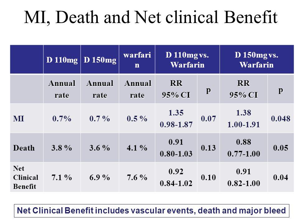MI, Death and Net clinical Benefit D 110mgD 150mg warfari n D 110mg vs. Warfarin D 150mg vs. Warfarin AnnualrateAnnualrate Annual AnnualrateRR 95% CI