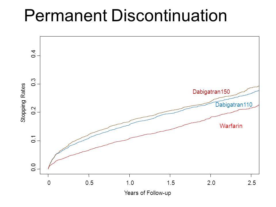 Permanent Discontinuation Years of Follow-up Stopping Rates 0.0 0.1 0.2 0.3 0.4 00.51.01.52.02.5 Dabigatran110 Dabigatran150 Warfarin