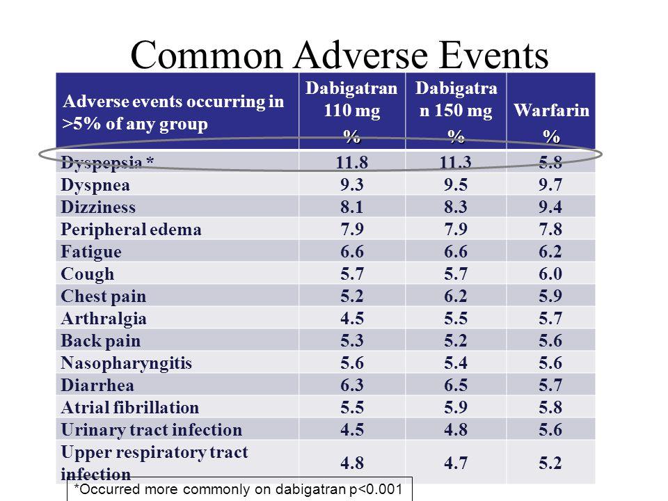 Adverse events occurring in >5% of any group Dabigatran 110 mg% Dabigatra n 150 mg% Warfarin% Dyspepsia *11.811.35.8 Dyspnea9.39.59.7 Dizziness8.18.39.4 Peripheral edema7.9 7.8 Fatigue6.6 6.2 Cough5.7 6.0 Chest pain5.26.25.9 Arthralgia4.55.55.7 Back pain5.35.25.6 Nasopharyngitis5.65.45.6 Diarrhea6.36.55.7 Atrial fibrillation5.55.95.8 Urinary tract infection4.54.85.6 Upper respiratory tract infection 4.84.75.2 Common Adverse Events *Occurred more commonly on dabigatran p<0.001