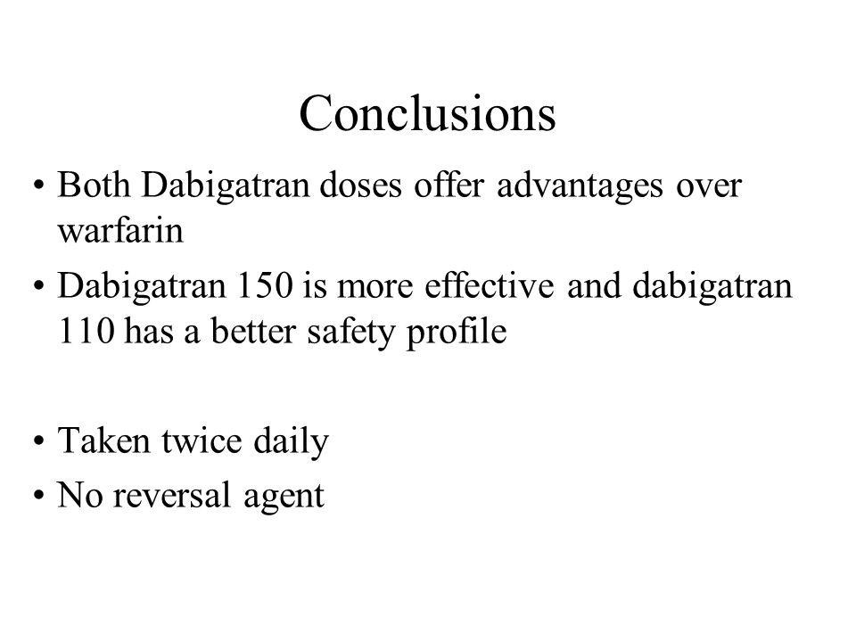 Conclusions Both Dabigatran doses offer advantages over warfarin Dabigatran 150 is more effective and dabigatran 110 has a better safety profile Taken twice daily No reversal agent
