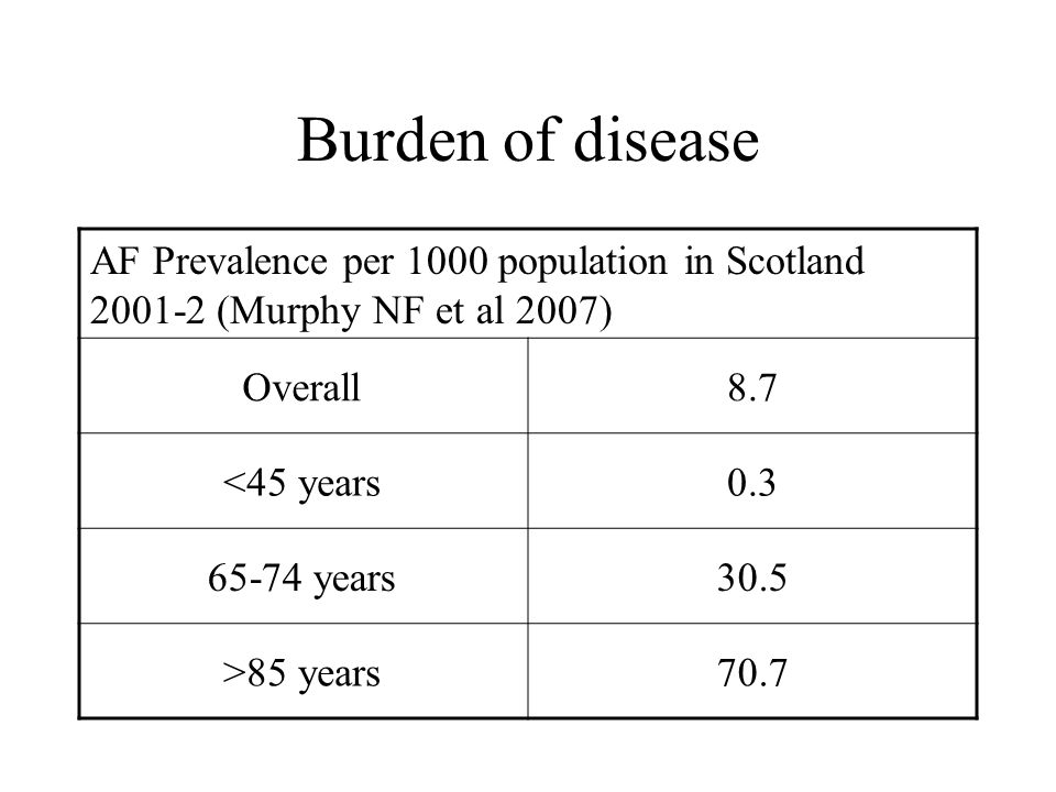 Burden of disease AF Prevalence per 1000 population in Scotland 2001-2 (Murphy NF et al 2007) Overall8.7 <45 years0.3 65-74 years30.5 >85 years70.7