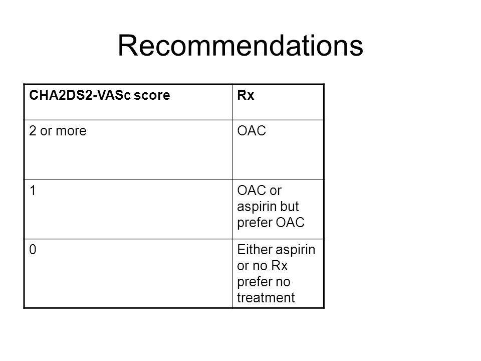 Recommendations CHA2DS2-VASc scoreRx 2 or moreOAC 1OAC or aspirin but prefer OAC 0Either aspirin or no Rx prefer no treatment