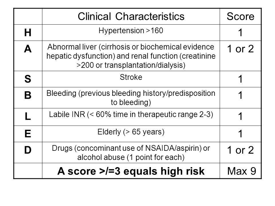 Clinical CharacteristicsScore H Hypertension >160 1 A Abnormal liver (cirrhosis or biochemical evidence hepatic dysfunction) and renal function (creatinine >200 or transplantation/dialysis) 1 or 2 S Stroke 1 B Bleeding (previous bleeding history/predisposition to bleeding) 1 L Labile INR (< 60% time in therapeutic range 2-3) 1 E Elderly (> 65 years) 1 D Drugs (concominant use of NSAIDA/aspirin) or alcohol abuse (1 point for each) 1 or 2 A score >/=3 equals high risk Max 9