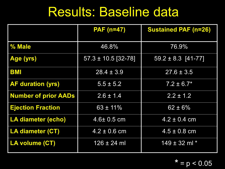 PAF (n=47)Sustained PAF (n=26) % Male46.8%76.9% Age (yrs)57.3 ± 10.5 [32-78]59.2 ± 8.3 [41-77] BMI28.4 ± 3.927.6 ± 3.5 AF duration (yrs)5.5 ± 5.27.2 ± 6.7* Number of prior AADs2.6 ± 1.42.2 ± 1.2 Ejection Fraction63 ± 11%62 ± 6% LA diameter (echo)4.6± 0.5 cm4.2 ± 0.4 cm LA diameter (CT)4.2 ± 0.6 cm4.5 ± 0.8 cm LA volume (CT)126 ± 24 ml149 ± 32 ml * * = p < 0.05 Results: Baseline data