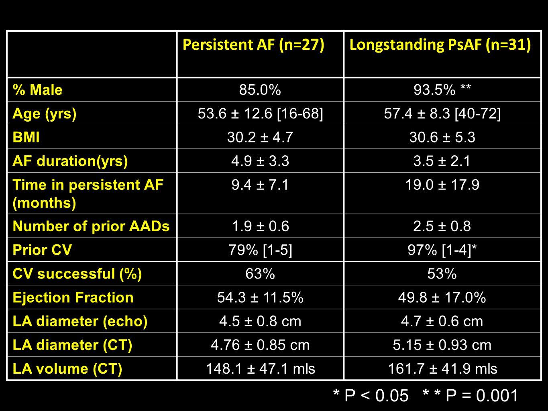 Persistent AF (n=27)Longstanding PsAF (n=31) % Male85.0%93.5% ** Age (yrs)53.6 ± 12.6 [16-68]57.4 ± 8.3 [40-72] BMI30.2 ± 4.730.6 ± 5.3 AF duration(yrs)4.9 ± 3.33.5 ± 2.1 Time in persistent AF (months) 9.4 ± 7.119.0 ± 17.9 Number of prior AADs1.9 ± 0.62.5 ± 0.8 Prior CV79% [1-5]97% [1-4]* CV successful (%)63%53% Ejection Fraction54.3 ± 11.5%49.8 ± 17.0% LA diameter (echo)4.5 ± 0.8 cm4.7 ± 0.6 cm LA diameter (CT)4.76 ± 0.85 cm5.15 ± 0.93 cm LA volume (CT)148.1 ± 47.1 mls161.7 ± 41.9 mls * P < 0.05 * * P = 0.001