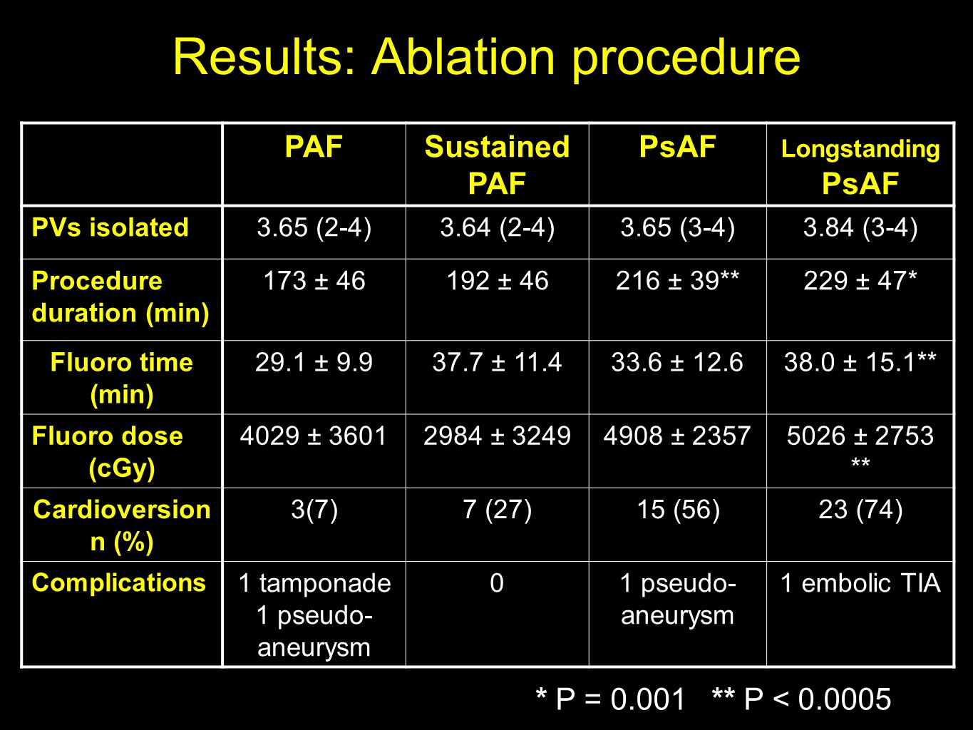 Results: Ablation procedure PAFSustained PAF PsAF Longstanding PsAF PVs isolated3.65 (2-4)3.64 (2-4)3.65 (3-4)3.84 (3-4) Procedure duration (min) 173 ± 46192 ± 46216 ± 39**229 ± 47* Fluoro time (min) 29.1 ± 9.937.7 ± 11.433.6 ± 12.638.0 ± 15.1** Fluoro dose (cGy) 4029 ± 36012984 ± 32494908 ± 23575026 ± 2753 ** Cardioversion n (%) 3(7)7 (27)15 (56)23 (74) Complications 1 tamponade 1 pseudo- aneurysm 0 1 embolic TIA * P = 0.001 ** P < 0.0005
