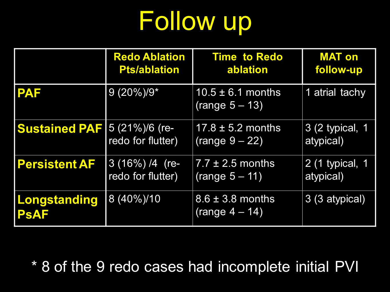 Follow up Redo Ablation Pts/ablation Time to Redo ablation MAT on follow-up PAF 9 (20%)/9*10.5 ± 6.1 months (range 5 – 13) 1 atrial tachy Sustained PAF 5 (21%)/6 (re- redo for flutter) 17.8 ± 5.2 months (range 9 – 22) 3 (2 typical, 1 atypical) Persistent AF 3 (16%) /4 (re- redo for flutter) 7.7 ± 2.5 months (range 5 – 11) 2 (1 typical, 1 atypical) Longstanding PsAF 8 (40%)/108.6 ± 3.8 months (range 4 – 14) 3 (3 atypical) * 8 of the 9 redo cases had incomplete initial PVI