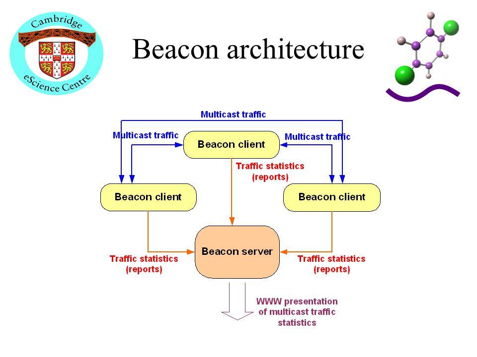 Beacon architecture