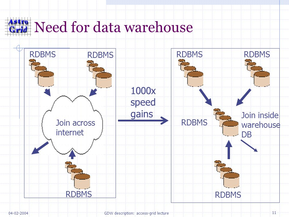 11 04-02-2004GDW description: access-grid lecture Need for data warehouse Join across internet RDBMS Join inside warehouse DB 1000x speed gains