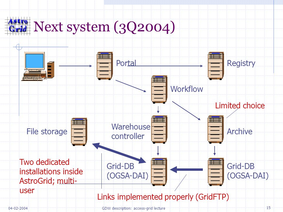 15 04-02-2004GDW description: access-grid lecture Next system (3Q2004) Portal File storageArchive Workflow Registry Grid-DB (OGSA-DAI) Warehouse controller Grid-DB (OGSA-DAI) Limited choice Links implemented properly (GridFTP) Two dedicated installations inside AstroGrid; multi- user