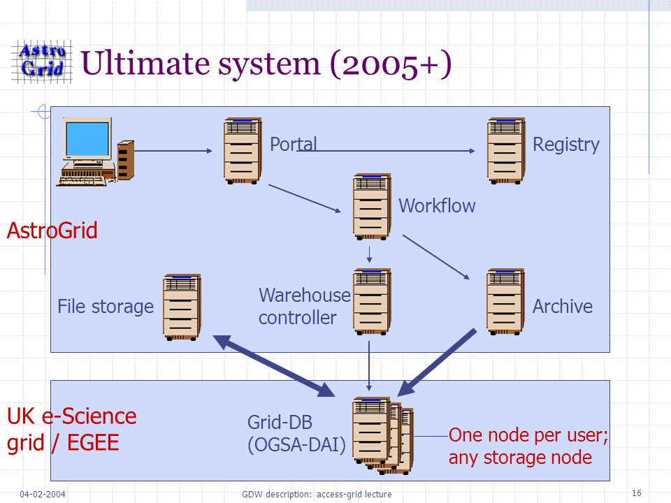 16 04-02-2004GDW description: access-grid lecture Ultimate system (2005+) Portal File storageArchive Workflow Registry Warehouse controller Grid-DB (OGSA-DAI) AstroGrid UK e-Science grid / EGEE One node per user; any storage node