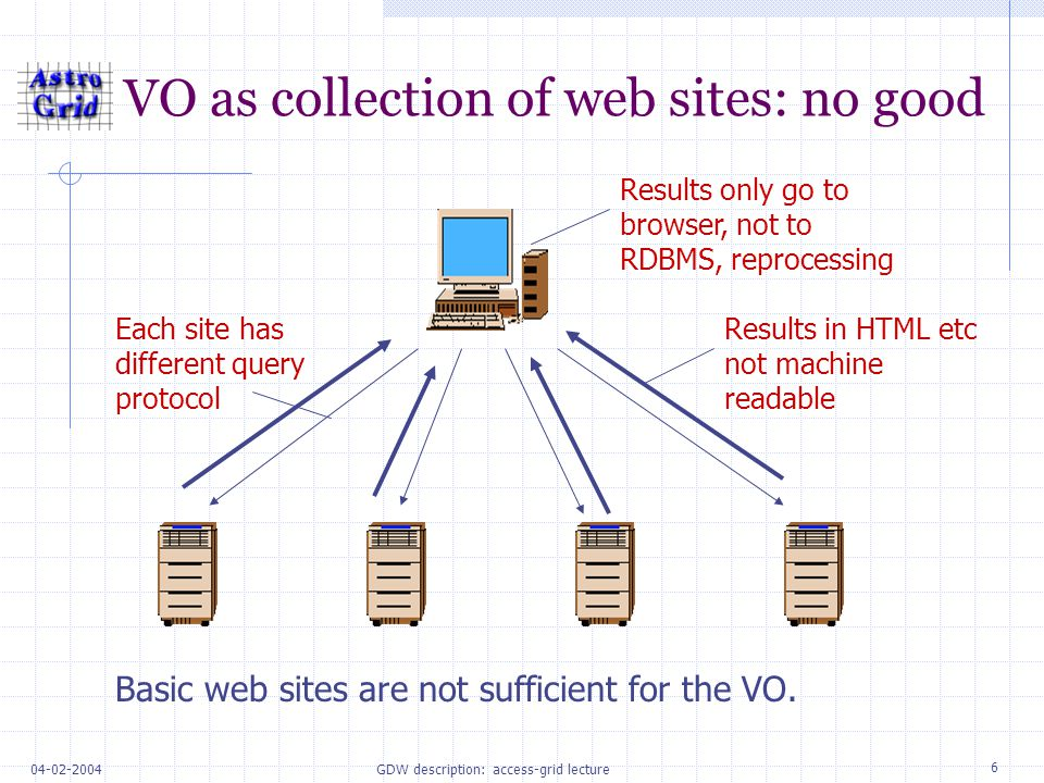 GDW description: access-grid lecture VO as collection of web sites: no good Each site has different query protocol Results only go to browser, not to RDBMS, reprocessing Results in HTML etc not machine readable Basic web sites are not sufficient for the VO.