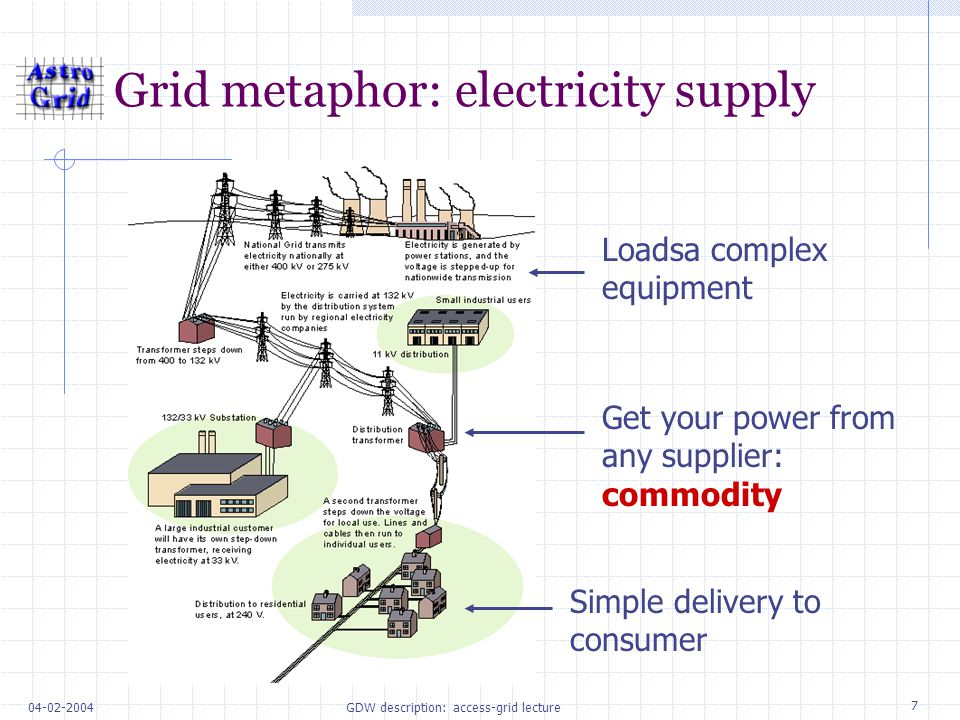GDW description: access-grid lecture Grid metaphor: electricity supply Loadsa complex equipment Simple delivery to consumer Get your power from any supplier: commodity