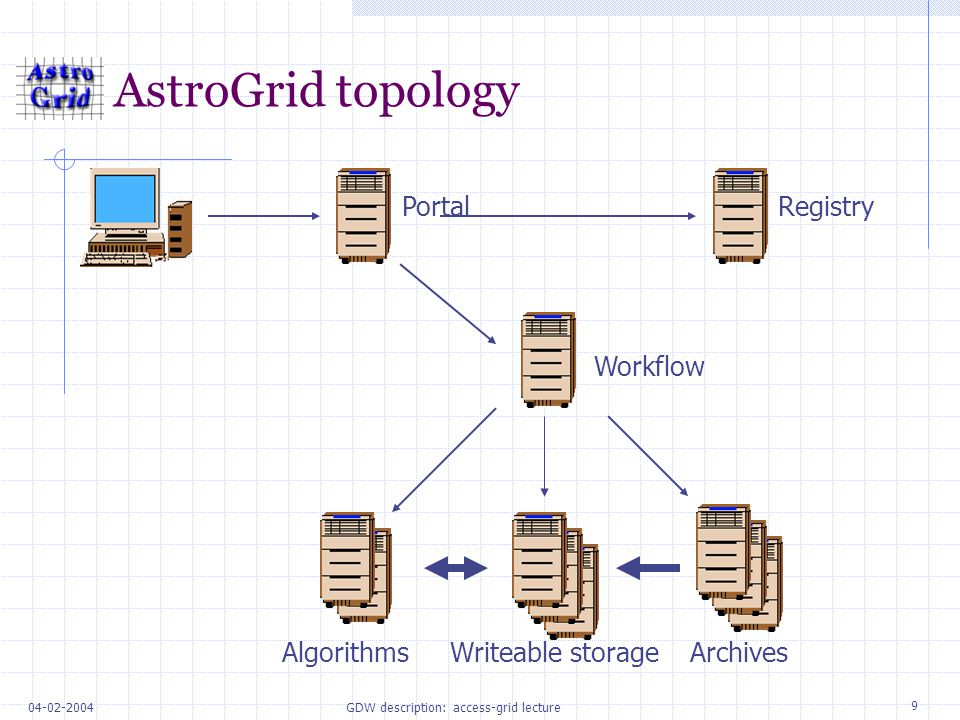 9 04-02-2004GDW description: access-grid lecture AstroGrid topology PortalRegistry AlgorithmsWriteable storageArchives Workflow