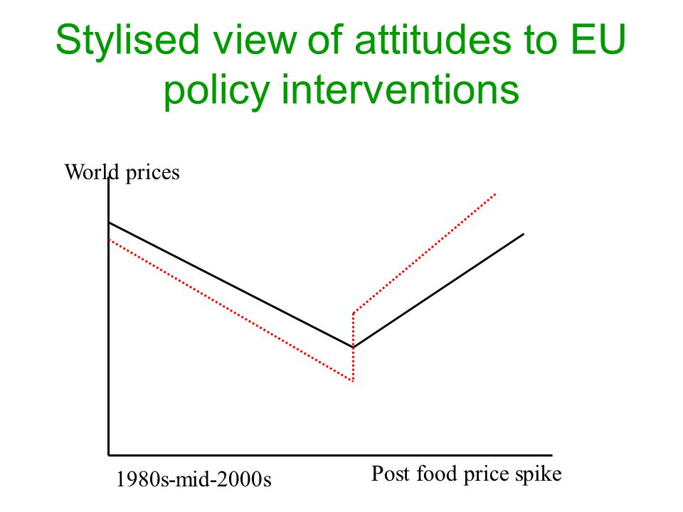 Stylised view of attitudes to EU policy interventions World prices 1980s-mid-2000s Post food price spike