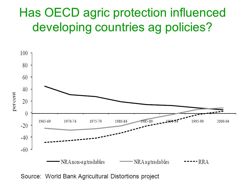 Has OECD agric protection influenced developing countries ag policies.
