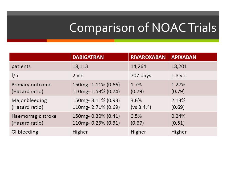 Comparison of NOAC Trials DABIGATRANRIVAROXABANAPIXABAN patients18,11314,26418,201 f/u2 yrs707 days1.8 yrs Primary outcome (Hazard ratio) 150mg- 1.11%