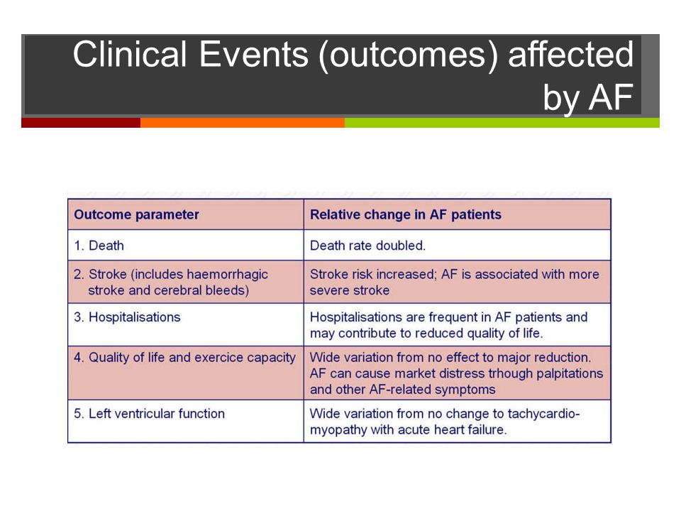 Clinical Events (outcomes) affected by AF