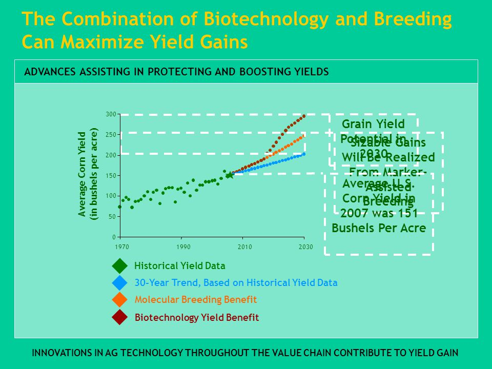 ADVANCES ASSISTING IN PROTECTING AND BOOSTING YIELDS The Combination of Biotechnology and Breeding Can Maximize Yield Gains Molecular Breeding Benefit Biotechnology Yield Benefit Grain Yield Potential in 2030 Historical Yield Data 30-Year Trend, Based on Historical Yield Data Sizable Gains Will Be Realized From Marker- Assisted Breeding Average Corn Yield (in bushels per acre) Average U.S.