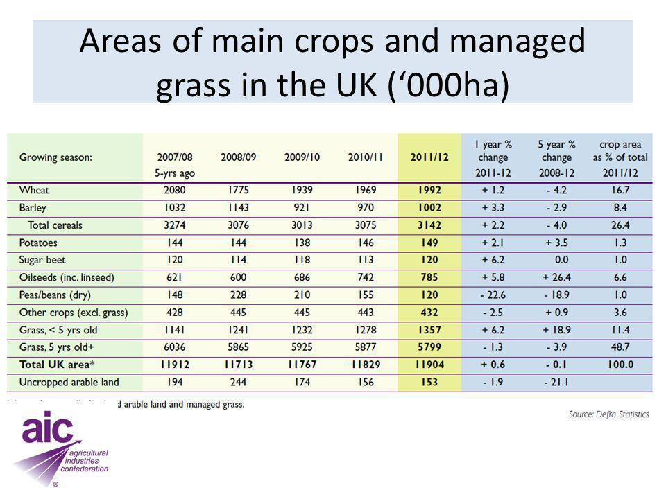 Changes in overall nutrient application rates, England & Wales