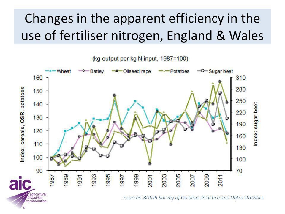 Changes in the apparent efficiency in the use of fertiliser nitrogen, England & Wales Sources: British Survey of Fertiliser Practice and Defra statist
