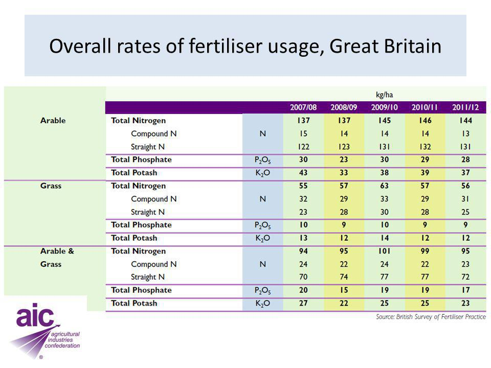 Classification of the phosphorus and potassium status of arable and grassland soils in the UK
