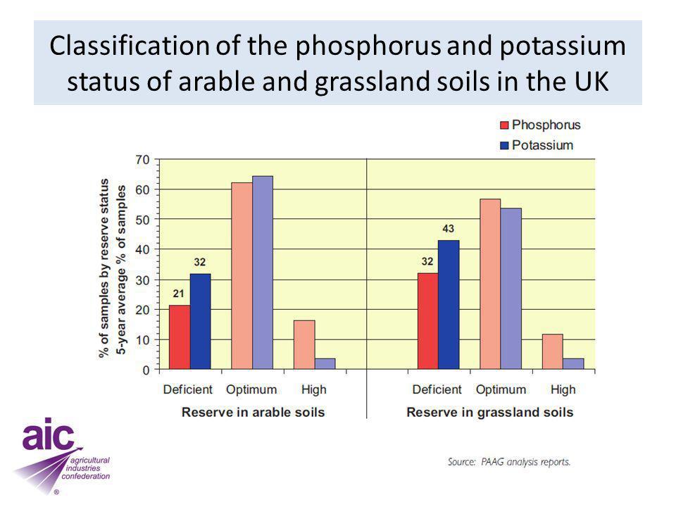 UK consumption of fertiliser nutrients ( 000 tonnes)