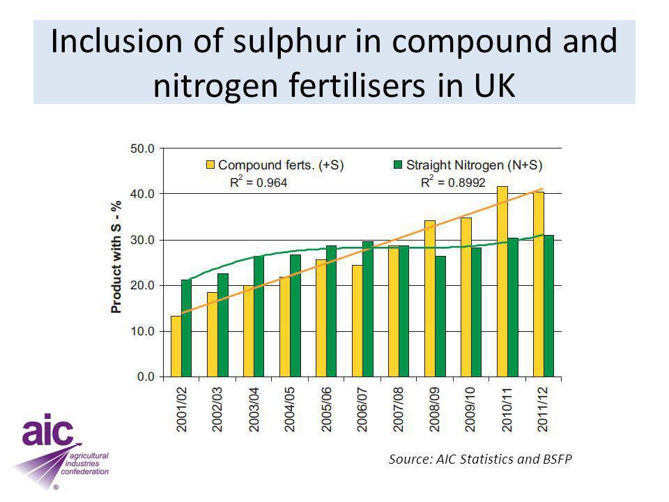 Greenhouse gas emissions from nitrogen fertiliser production in the UK