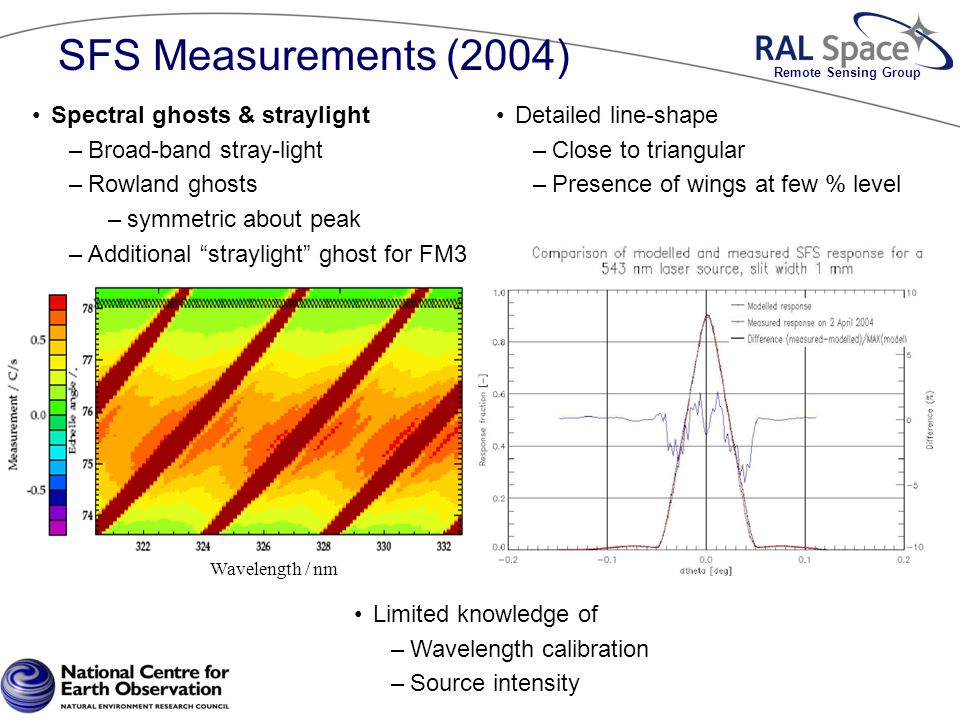 Remote Sensing Group Detailed line-shape –Close to triangular –Presence of wings at few % level Wavelength / nm Spectral ghosts & straylight –Broad-band stray-light –Rowland ghosts –symmetric about peak –Additional straylight ghost for FM3 Limited knowledge of –Wavelength calibration –Source intensity SFS Measurements (2004)