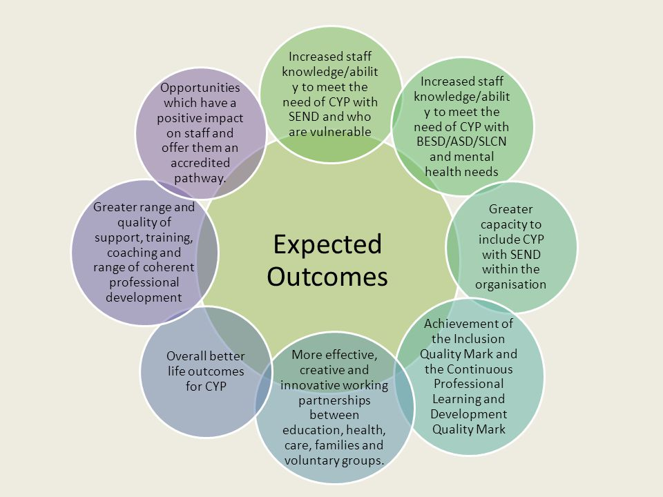Expected Outcomes Increased staff knowledge/abilit y to meet the need of CYP with SEND and who are vulnerable Increased staff knowledge/abilit y to meet the need of CYP with BESD/ASD/SLCN and mental health needs Greater capacity to include CYP with SEND within the organisation Achievement of the Inclusion Quality Mark and the Continuous Professional Learning and Development Quality Mark More effective, creative and innovative working partnerships between education, health, care, families and voluntary groups.