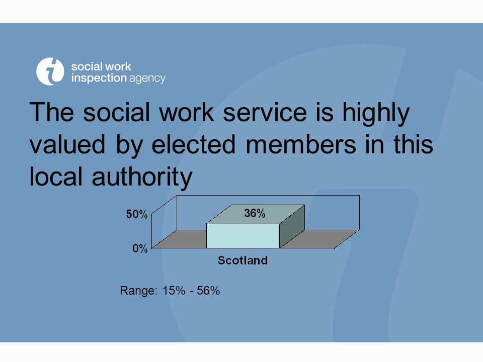 What staff think….. I enjoy my work Range 79% - 95%