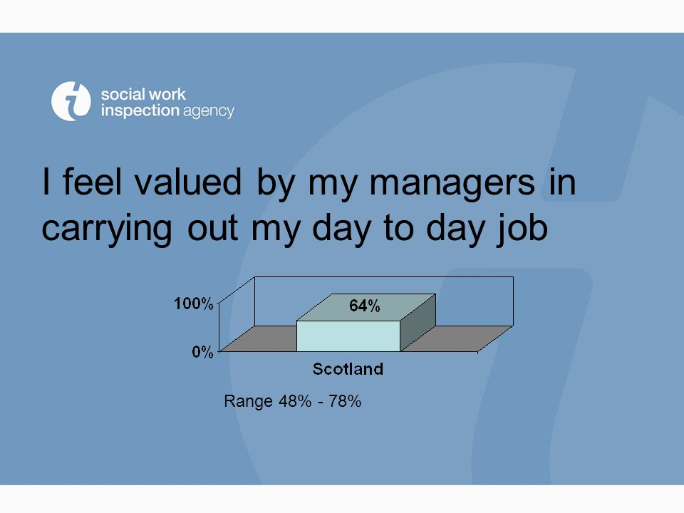 I feel valued by my managers in carrying out my day to day job Range 48% - 78%