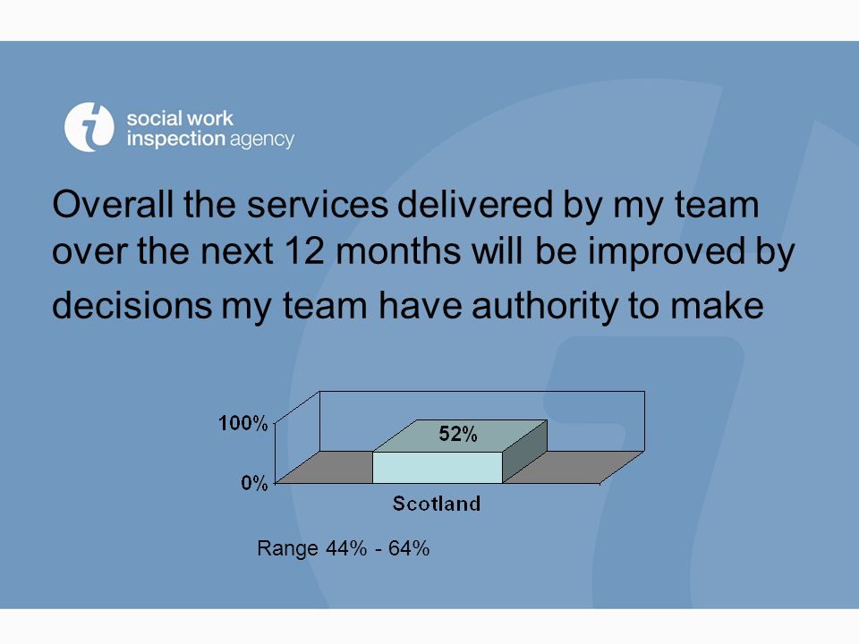 Overall the services delivered by my team over the next 12 months will be improved by decisions my team have authority to make Range 44% - 64%