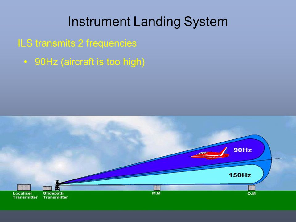 Instrument Landing System ILS transmits 2 frequencies 90Hz (aircraft is too high)