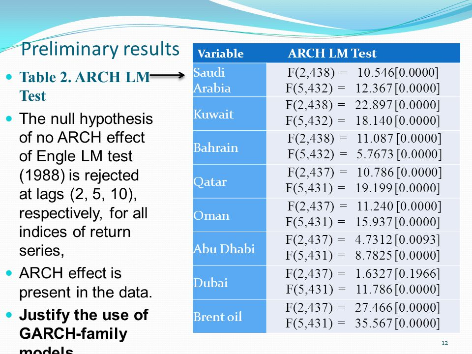 Preliminary results Variable ARCH LM Test 12 Table 2.