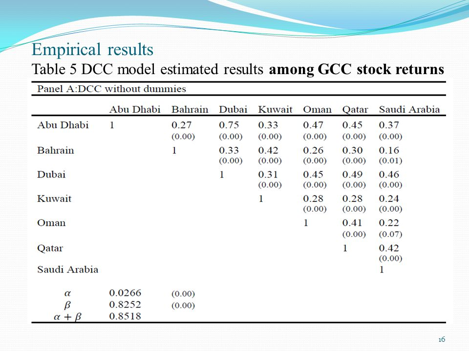 Empirical results Table 5 DCC model estimated results among GCC stock returns 16