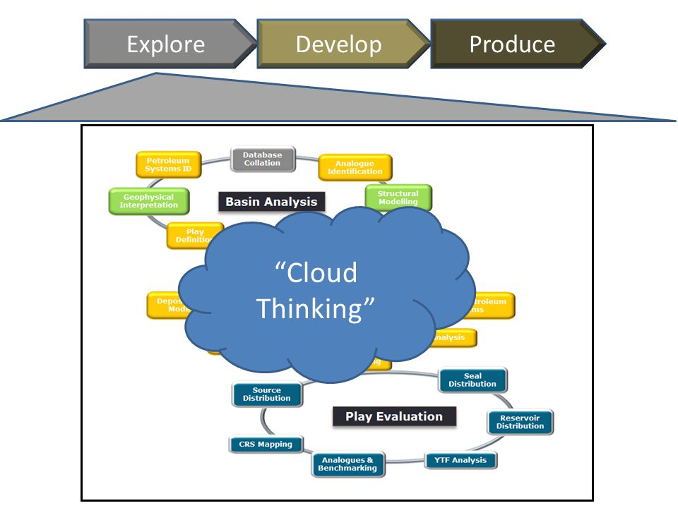 "ExploreDevelopProduce ""Cloud Thinking"""