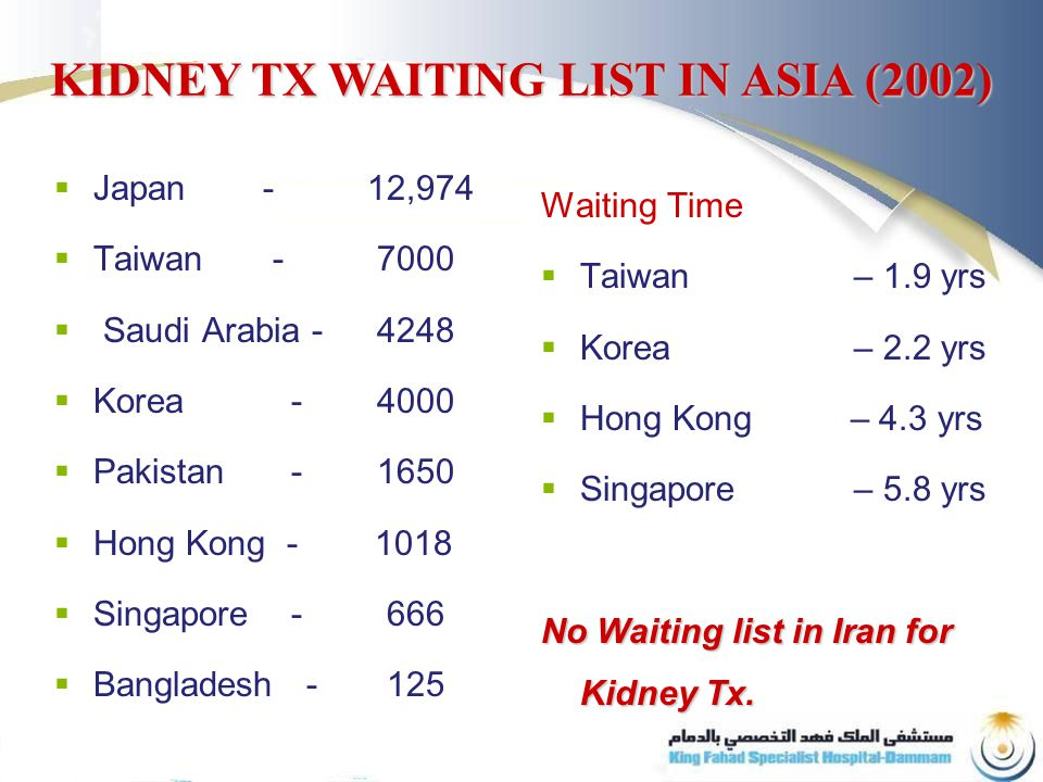  Japan - 12,974  Taiwan  Saudi Arabia  Korea  Pakistan  Hong Kong  Singapore  Bangladesh Waiting Time  Taiwan – 1.9 yrs  Korea – 2.2 yrs  Hong Kong – 4.3 yrs  Singapore– 5.8 yrs No Waiting list in Iran for Kidney Tx.