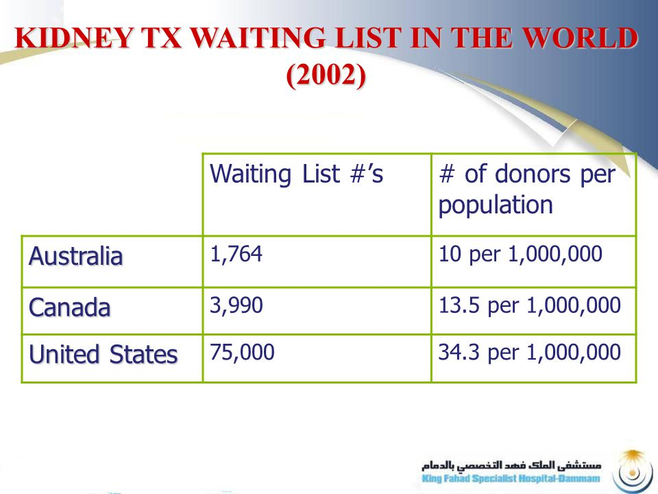 Waiting List #'s# of donors per population Australia 1,76410 per 1,000,000 Canada 3, per 1,000,000 United States 75, per 1,000,000 KIDNEY TX WAITING LIST IN THE WORLD (2002)