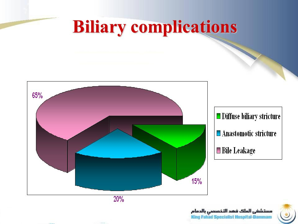 Biliary complications