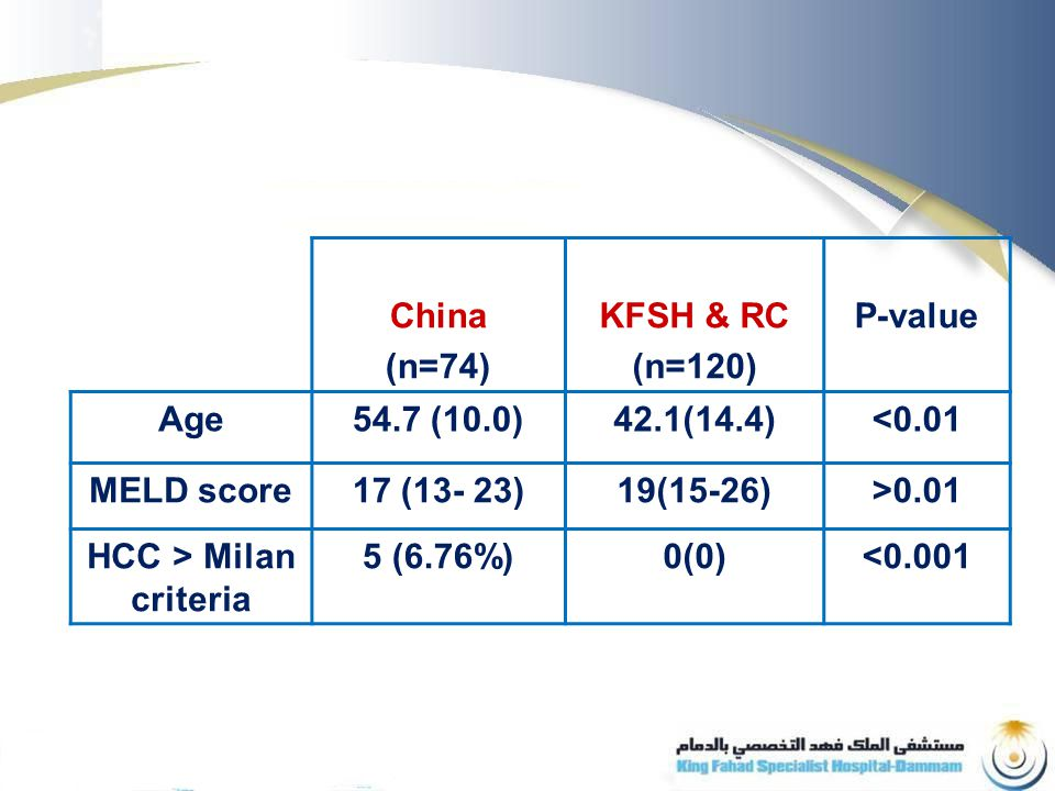 China (n=74) KFSH & RC (n=120) P-value Age54.7 (10.0)42.1(14.4)<0.01 MELD score17 (13- 23)19(15-26)>0.01 HCC > Milan criteria 5 (6.76%)0(0)<0.001